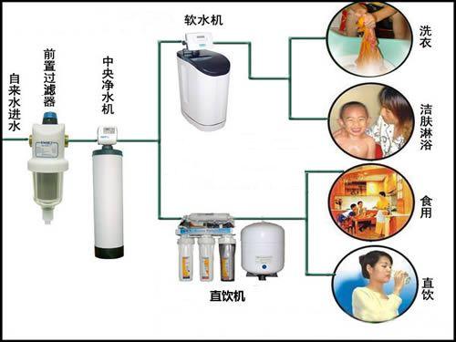 品牌净水器代理厂家