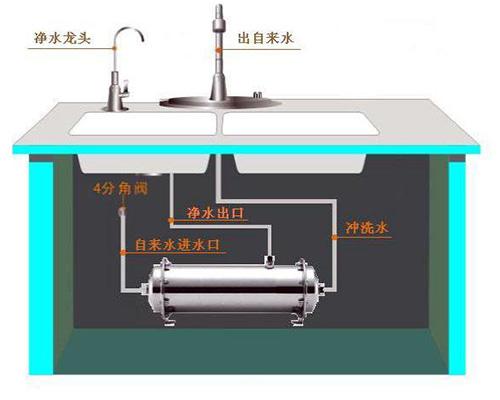 家用品牌净水器