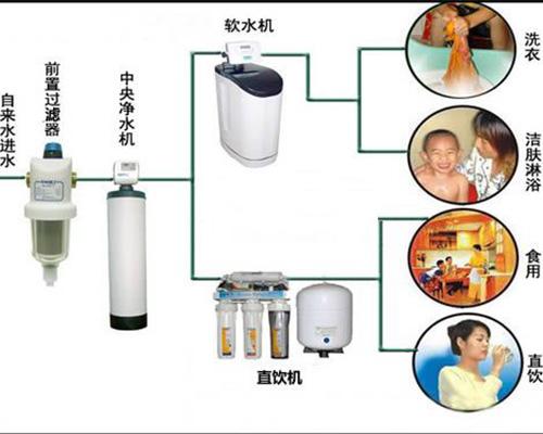 做好净水器市场首先得做好哪些事项