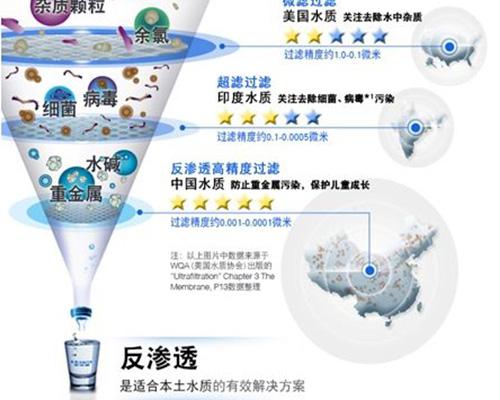 什么净水器品牌值得投资商加盟